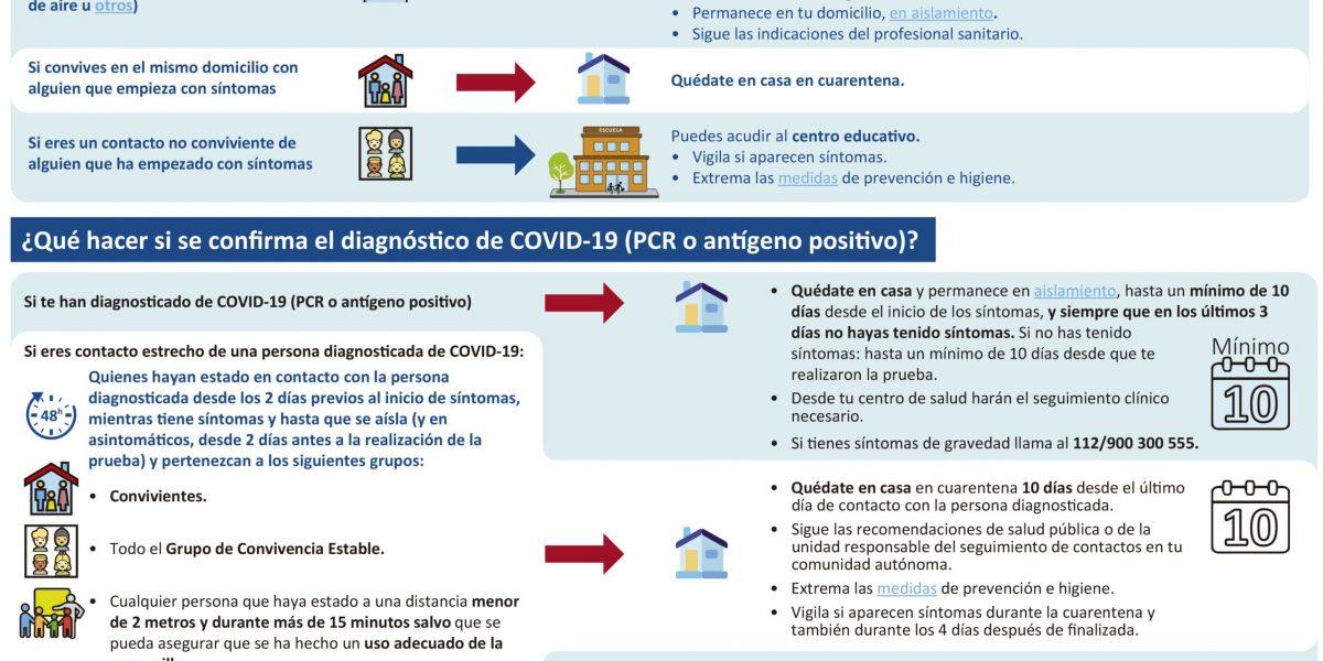 SINTOMAS COV ID 19 CURSO ESCOLAR CCAAcon 900+GV2